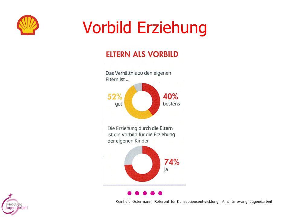 Vorbild Erziehung Reinhold Ostermann, Referent für Konzeptionsentwicklung, Amt für evang.
