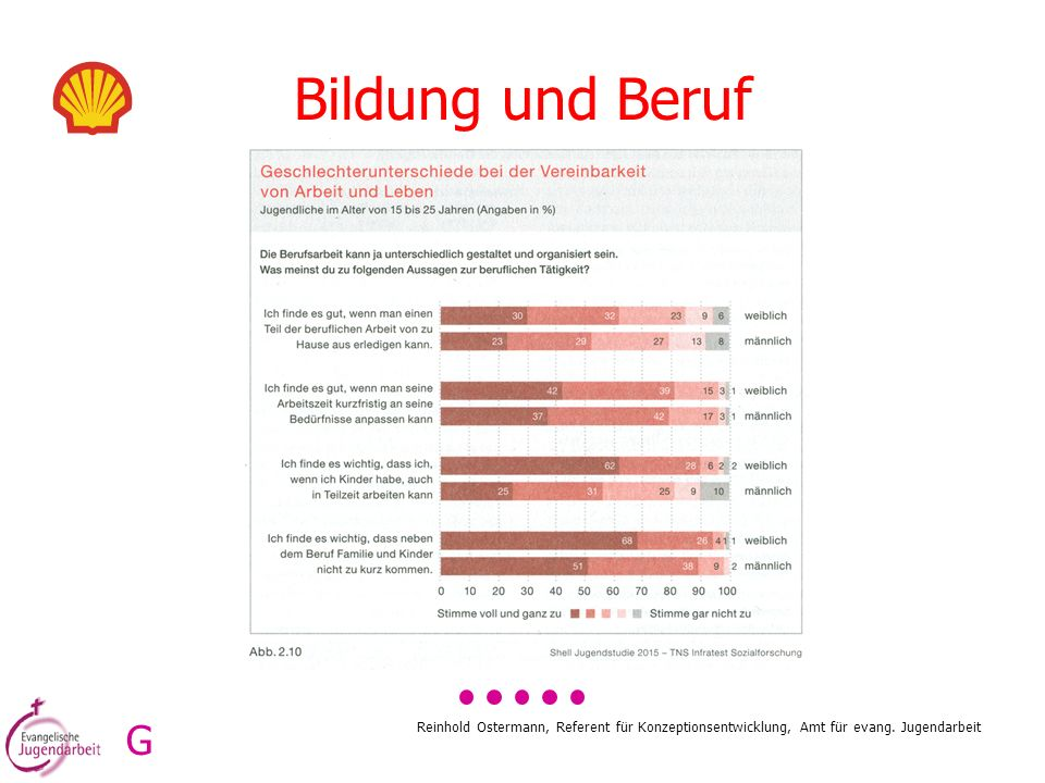 Bildung und Beruf G. Reinhold Ostermann, Referent für Konzeptionsentwicklung, Amt für evang.