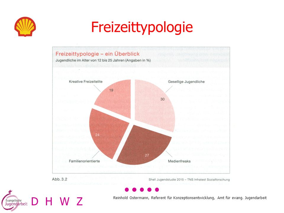 Freizeittypologie D H W Z