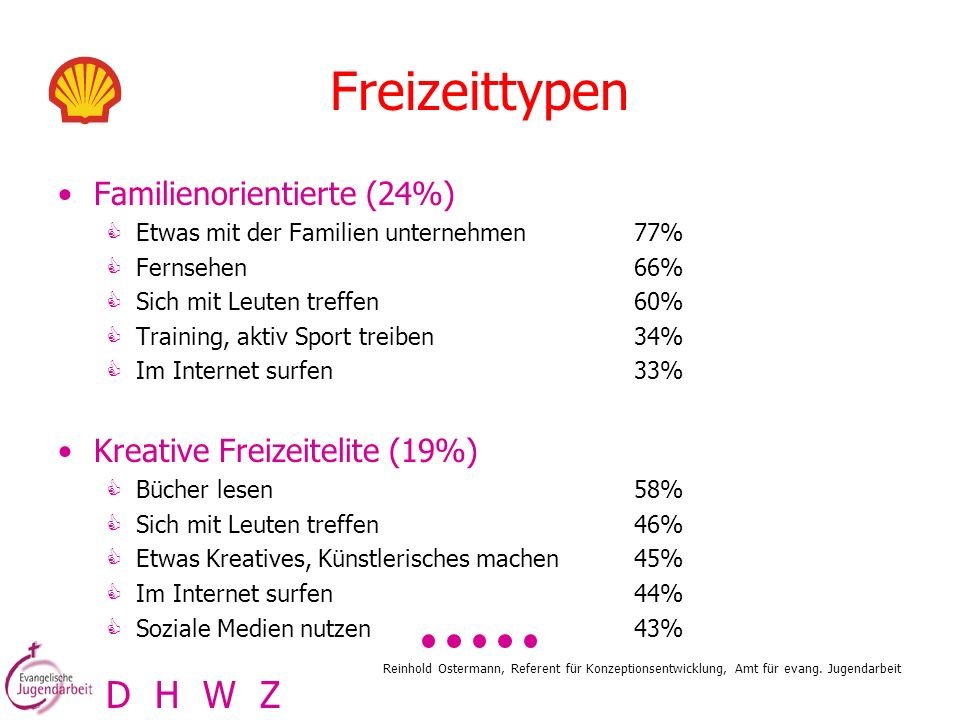 Freizeittypen D H W Z Familienorientierte (24%)