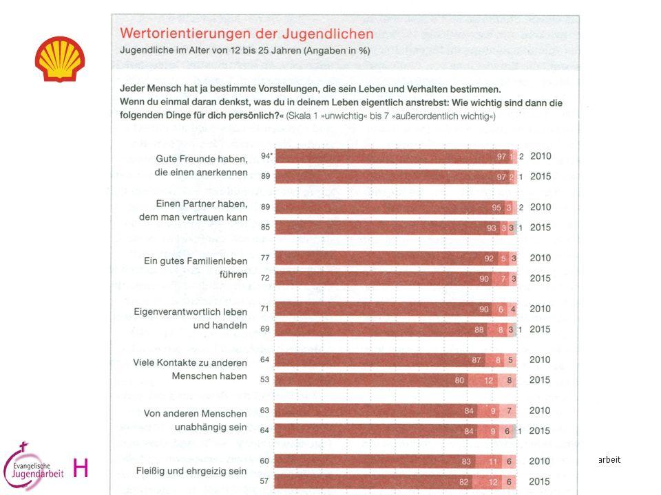 Wertorientierungen H. Reinhold Ostermann, Referent für Konzeptionsentwicklung im Amt für evang.