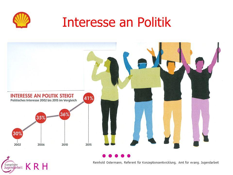 Interesse an Politik K R H