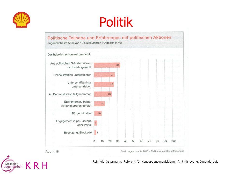 Politik K R H Reinhold Ostermann, Referent für Konzeptionsentwicklung, Amt für evang. Jugendarbeit