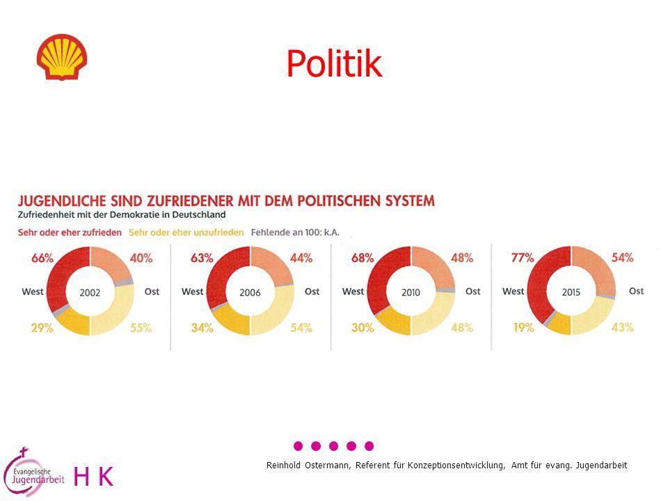 Politik H K Reinhold Ostermann, Referent für Konzeptionsentwicklung, Amt für evang. Jugendarbeit