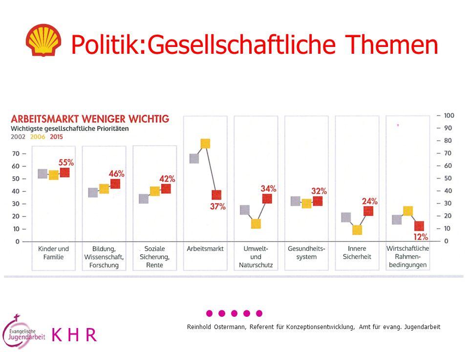 Politik:Gesellschaftliche Themen