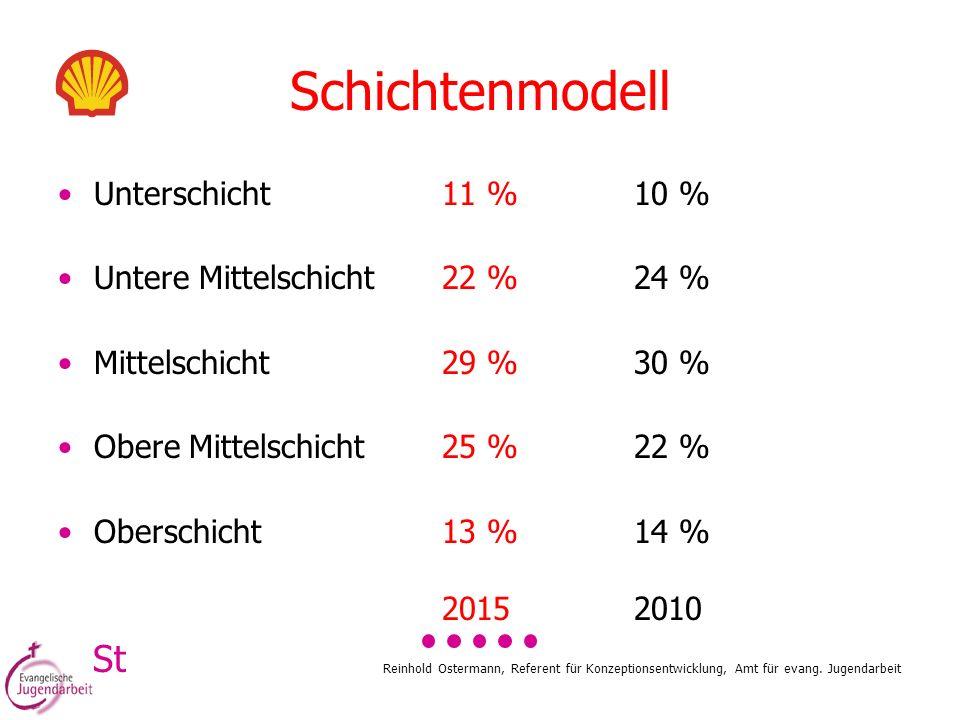Schichtenmodell St Unterschicht 11 % 10 %