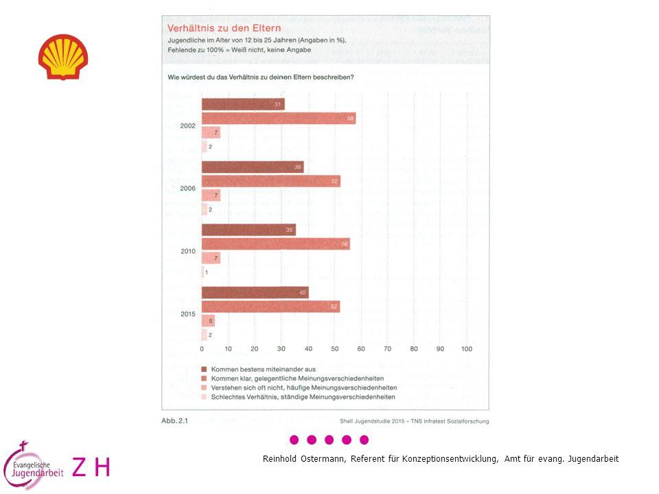 Z H Reinhold Ostermann, Referent für Konzeptionsentwicklung, Amt für evang. Jugendarbeit
