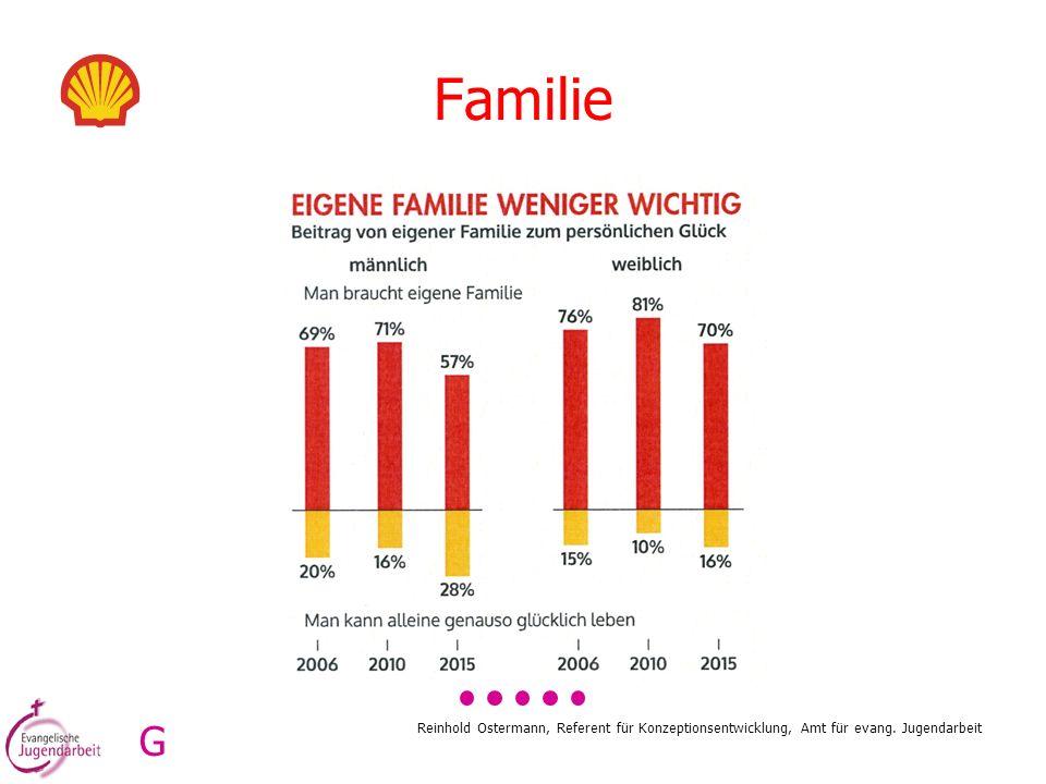 Familie G Reinhold Ostermann, Referent für Konzeptionsentwicklung, Amt für evang. Jugendarbeit