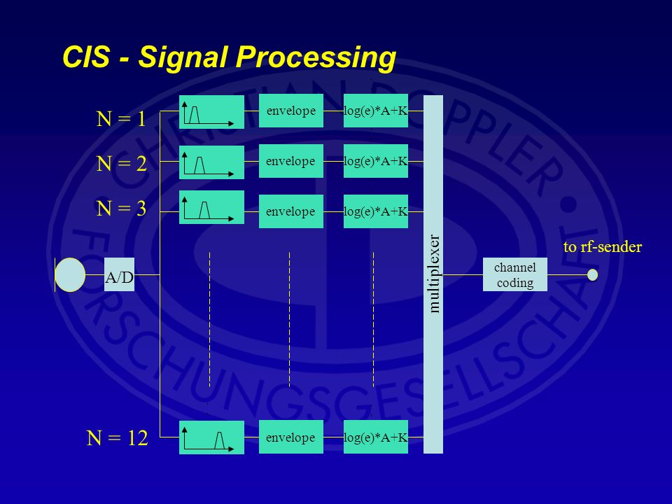 CIS - Signal Processing