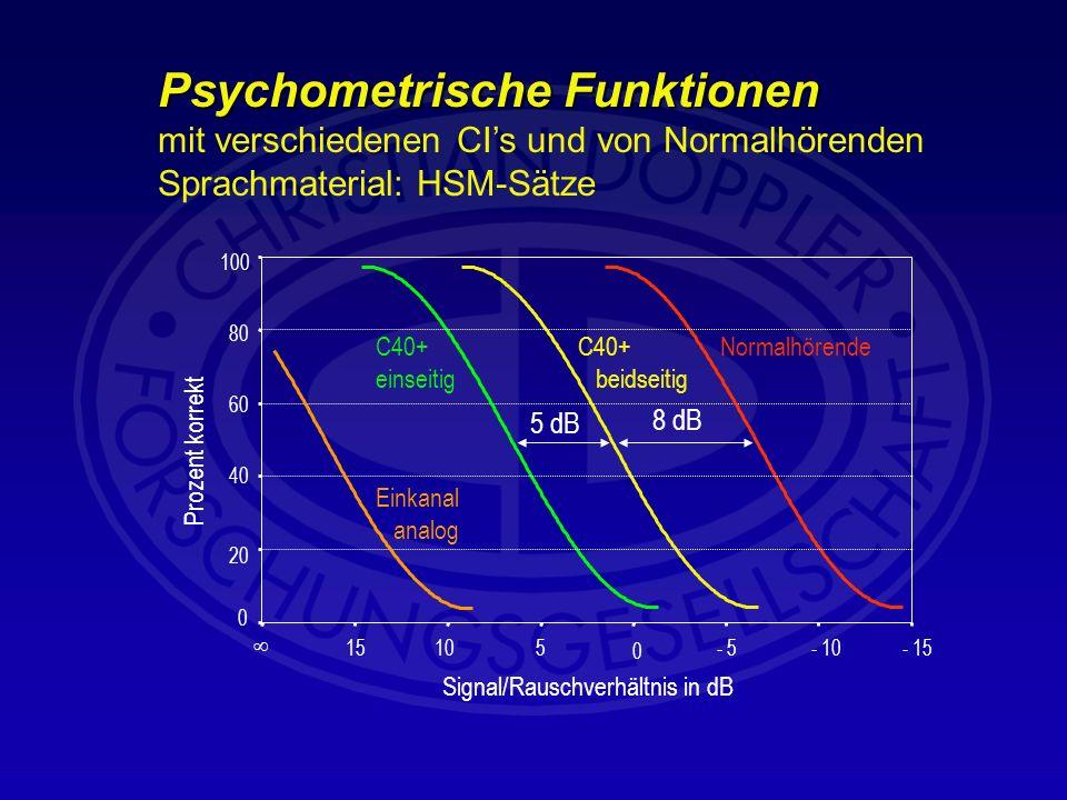 Psychometrische Funktionen mit verschiedenen CI's und von Normalhörenden Sprachmaterial: HSM-Sätze