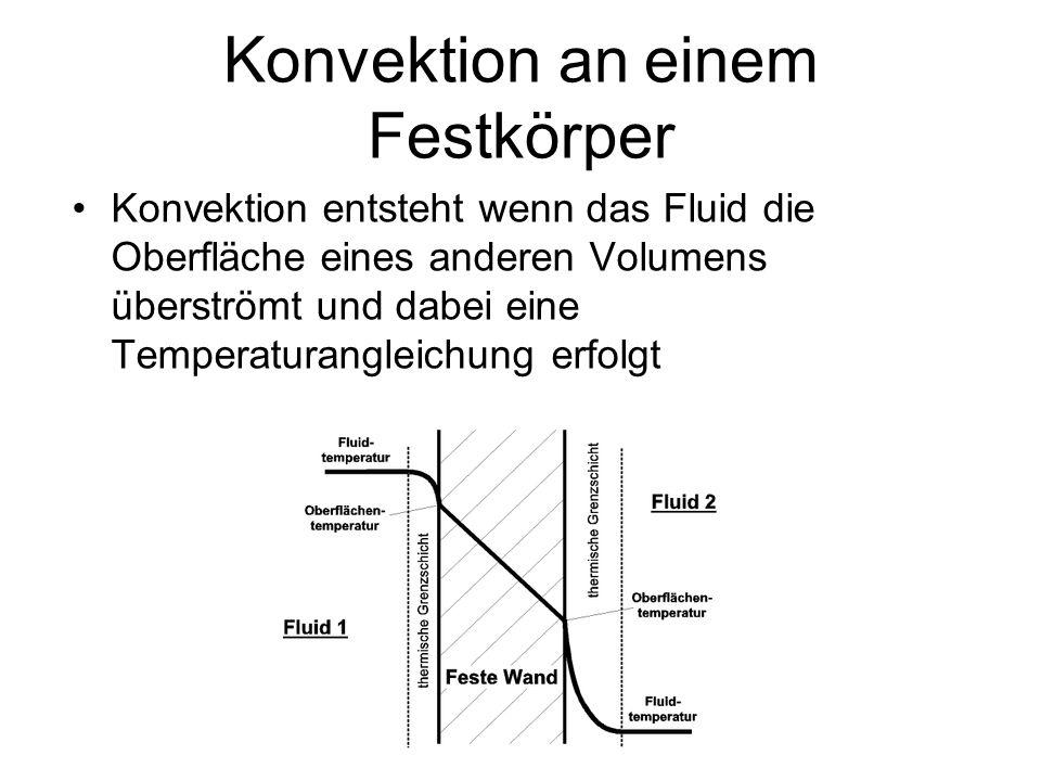 Konvektion an einem Festkörper