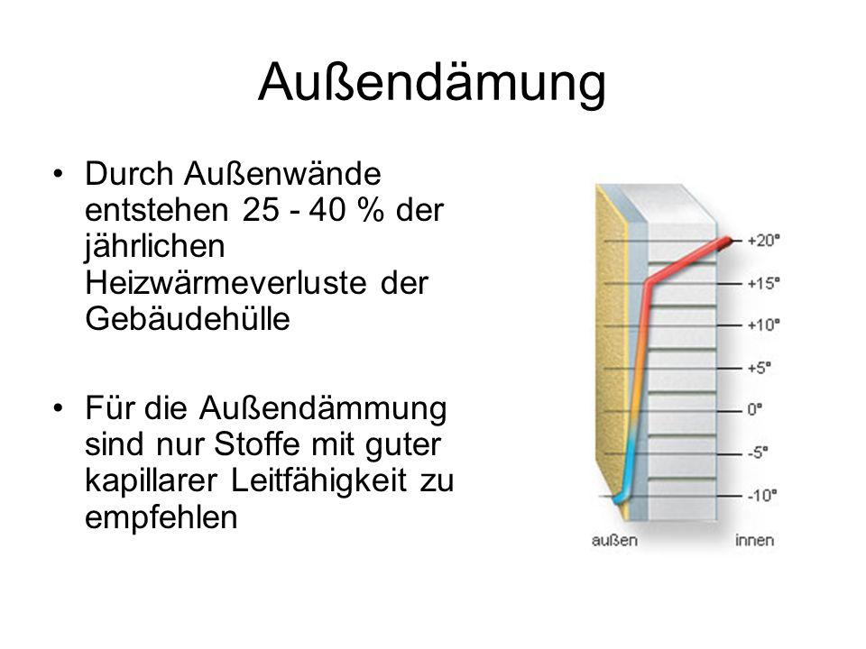 Außendämung Durch Außenwände entstehen 25 - 40 % der jährlichen Heizwärmeverluste der Gebäudehülle.