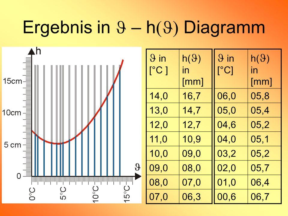 Ergebnis in J – h(J) Diagramm