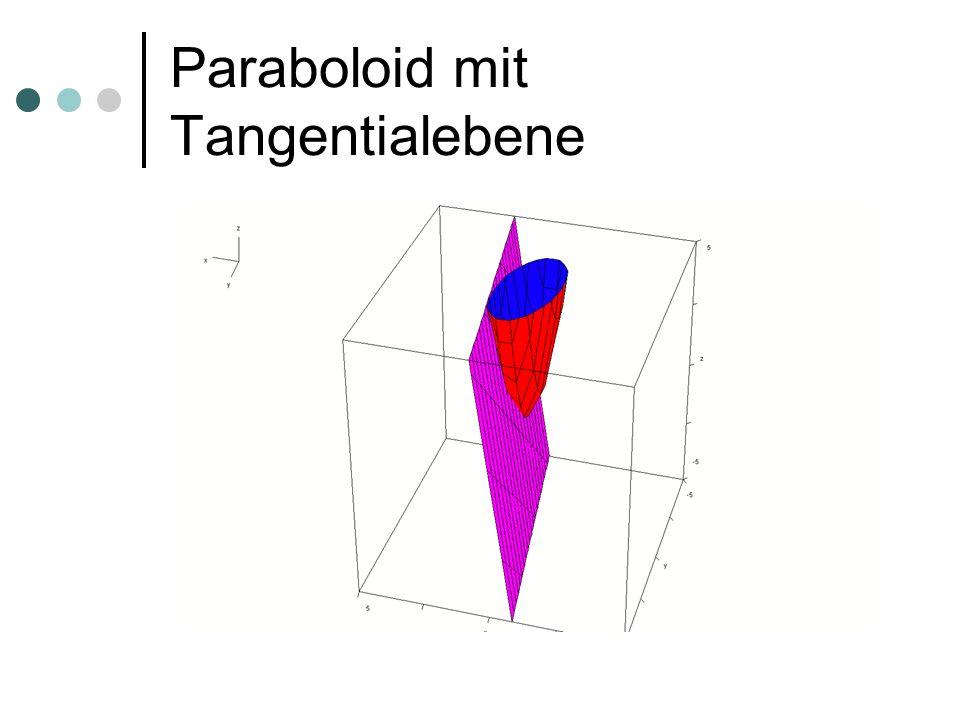 Paraboloid mit Tangentialebene