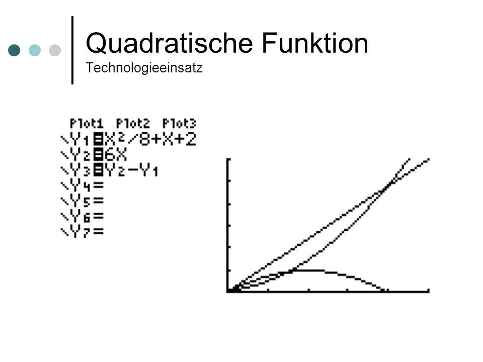 Quadratische Funktion Technologieeinsatz