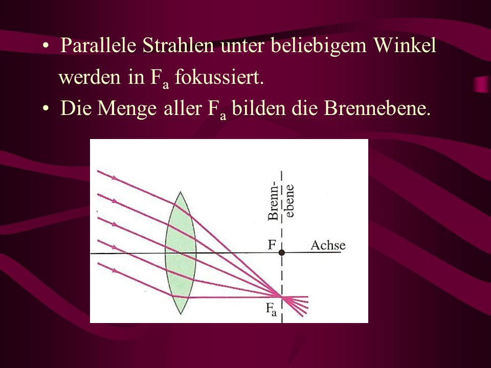 Parallele Strahlen unter beliebigem Winkel