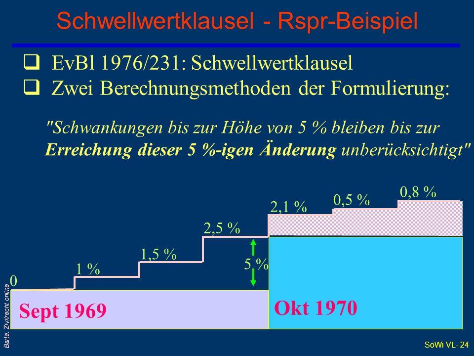 Schwellwertklausel - Rspr-Beispiel