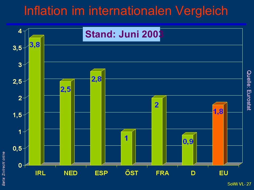Inflation im internationalen Vergleich