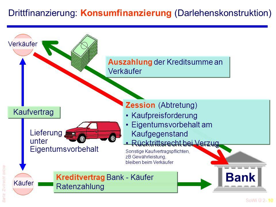 Drittfinanzierung: Konsumfinanzierung (Darlehenskonstruktion)