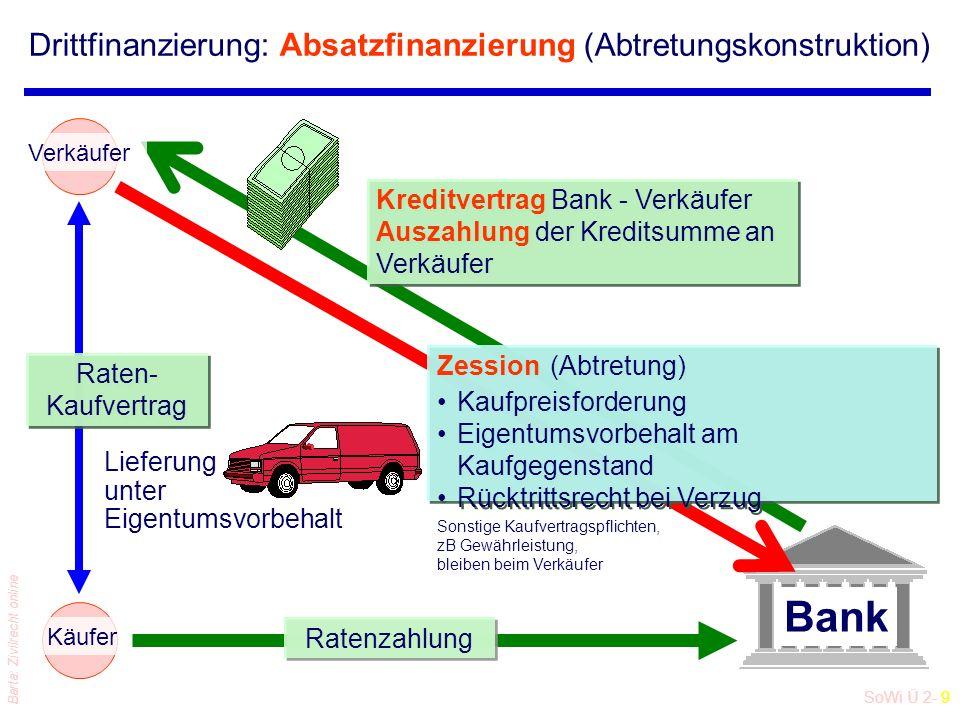 Drittfinanzierung: Absatzfinanzierung (Abtretungskonstruktion)