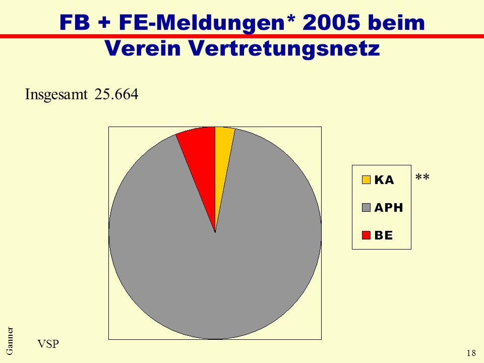 FB + FE-Meldungen* 2005 beim Verein Vertretungsnetz