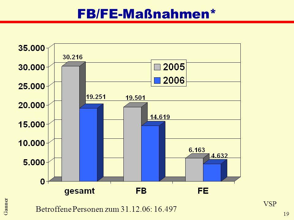 FB/FE-Maßnahmen* VSP Betroffene Personen zum 31.12.06: 16.497