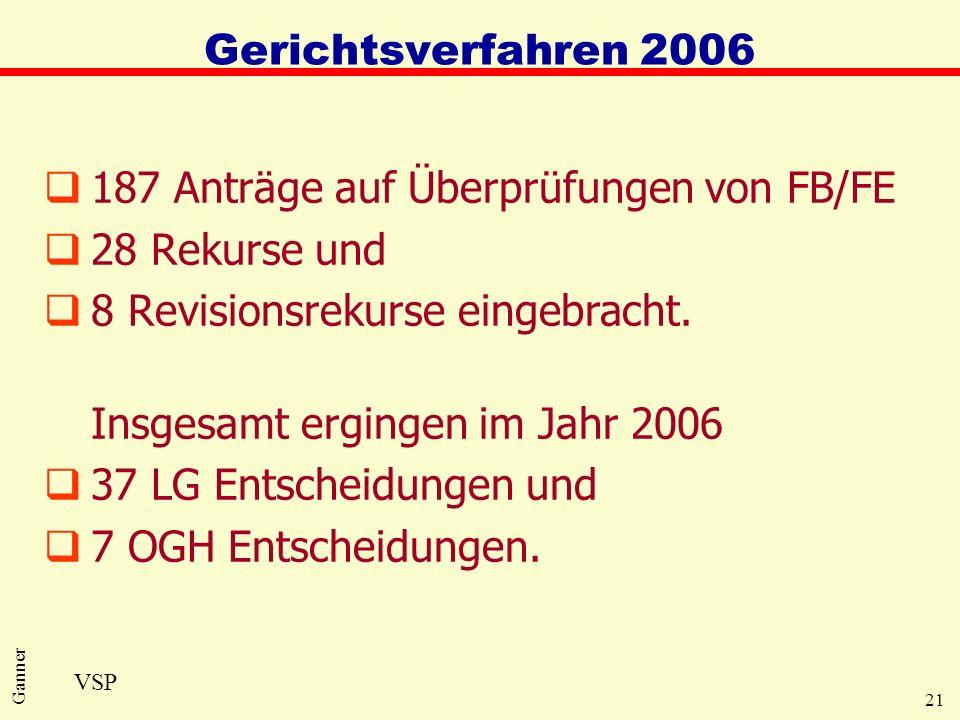 187 Anträge auf Überprüfungen von FB/FE 28 Rekurse und