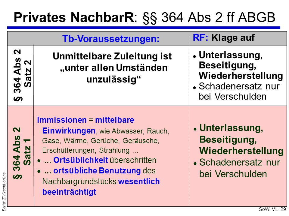 Privates NachbarR: §§ 364 Abs 2 ff ABGB