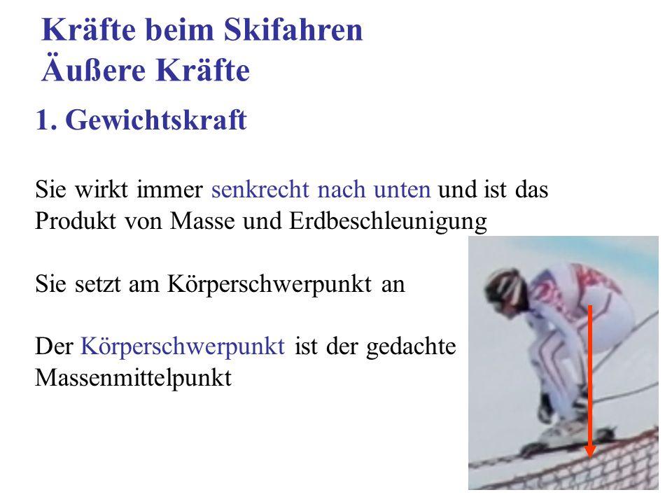 Kräfte beim Skifahren Äußere Kräfte 1. Gewichtskraft