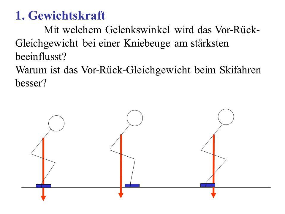 1. Gewichtskraft Mit welchem Gelenkswinkel wird das Vor-Rück-Gleichgewicht bei einer Kniebeuge am stärksten beeinflusst