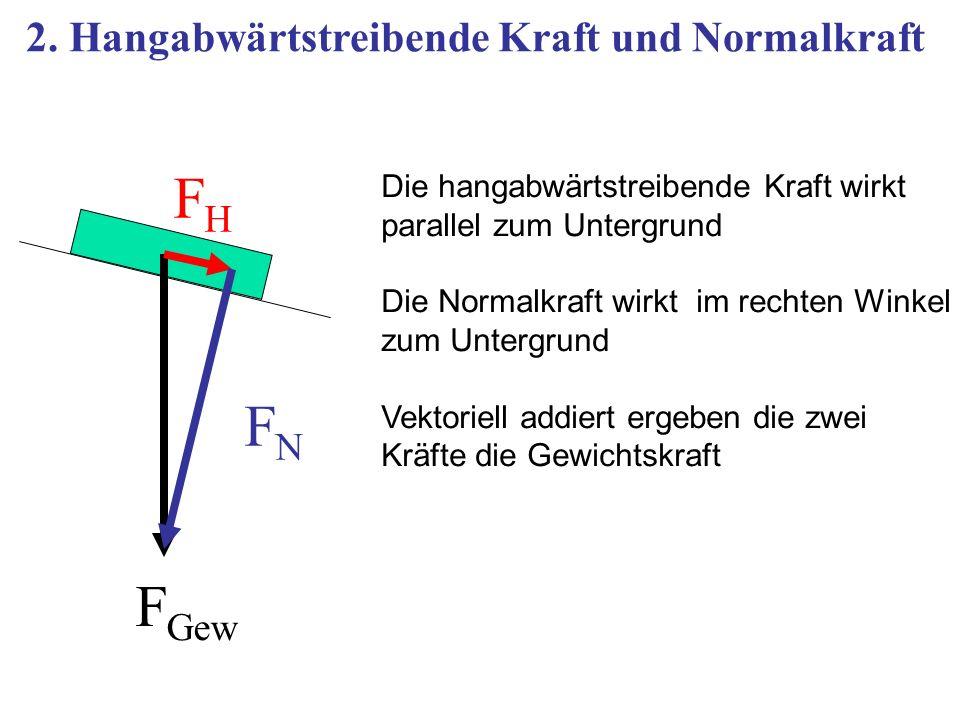 FH FN FGew 2. Hangabwärtstreibende Kraft und Normalkraft