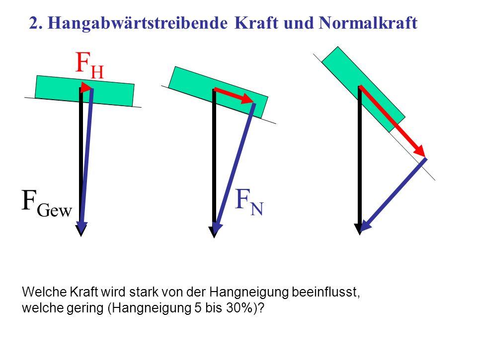 FH FGew FN 2. Hangabwärtstreibende Kraft und Normalkraft