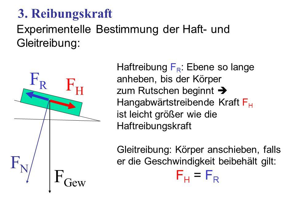 FR FH FN FGew 3. Reibungskraft