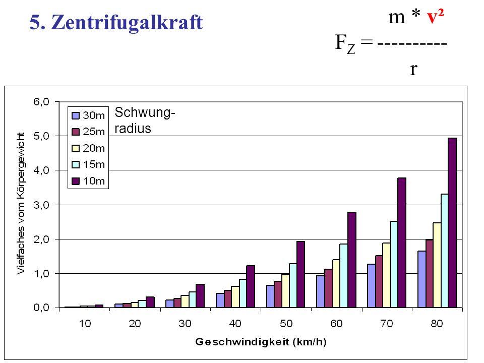 m * v² FZ = ---------- r 5. Zentrifugalkraft Schwung- radius