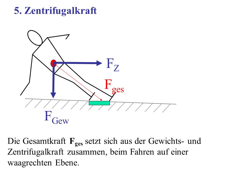 FZ Fges FGew 5. Zentrifugalkraft