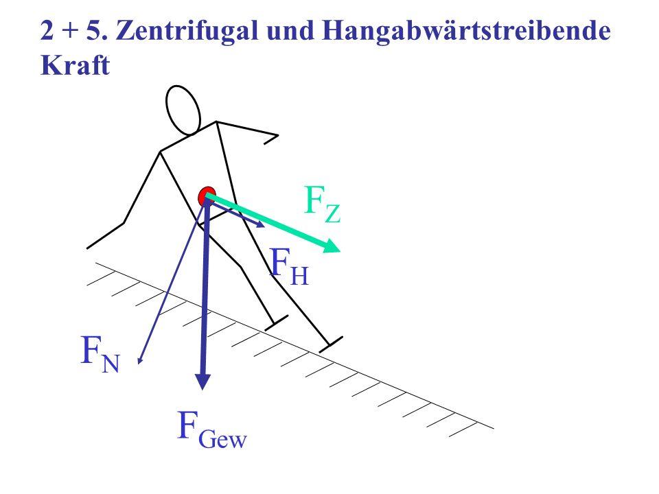 2 + 5. Zentrifugal und Hangabwärtstreibende