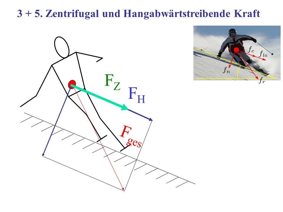3 + 5. Zentrifugal und Hangabwärtstreibende Kraft