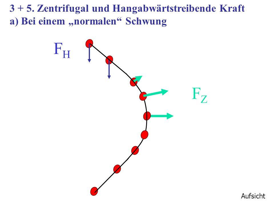 FH FZ 3 + 5. Zentrifugal und Hangabwärtstreibende Kraft
