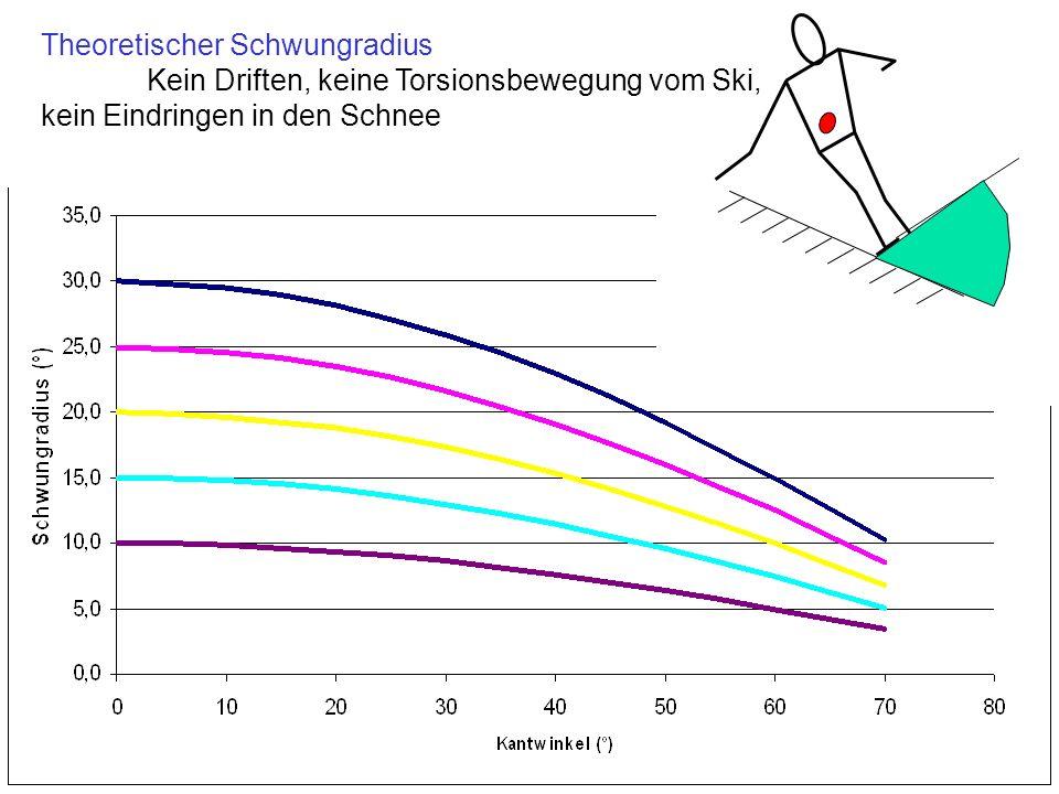 Theoretischer Schwungradius