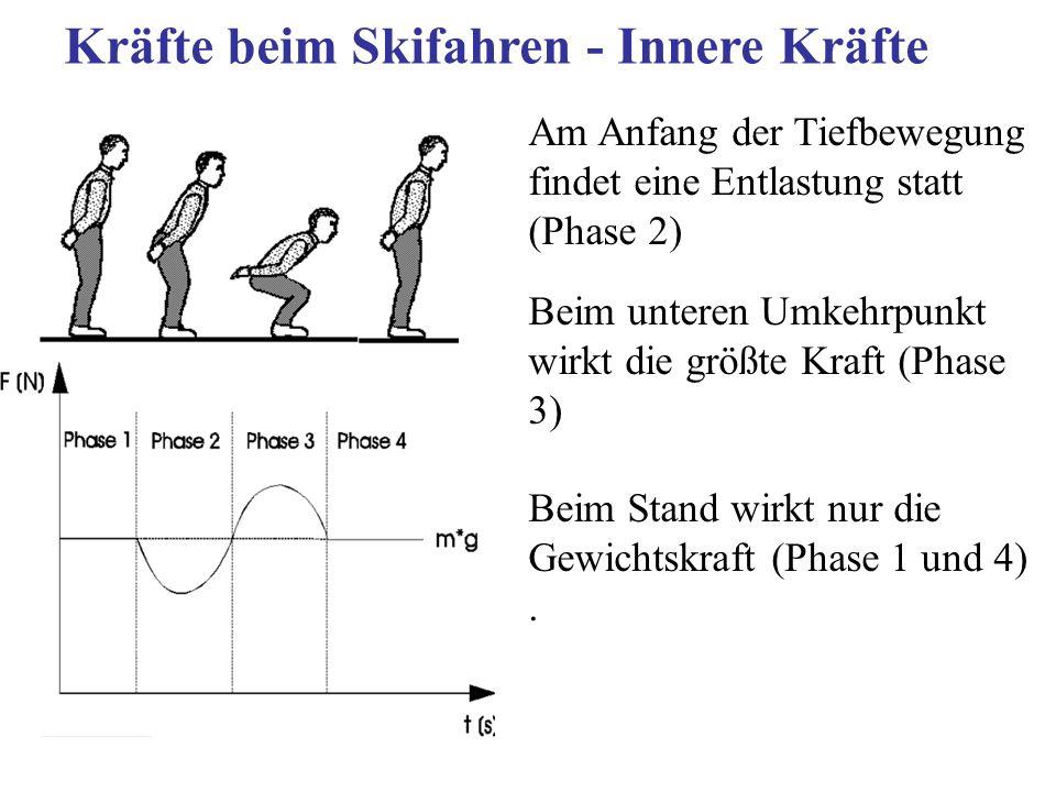 Kräfte beim Skifahren - Innere Kräfte
