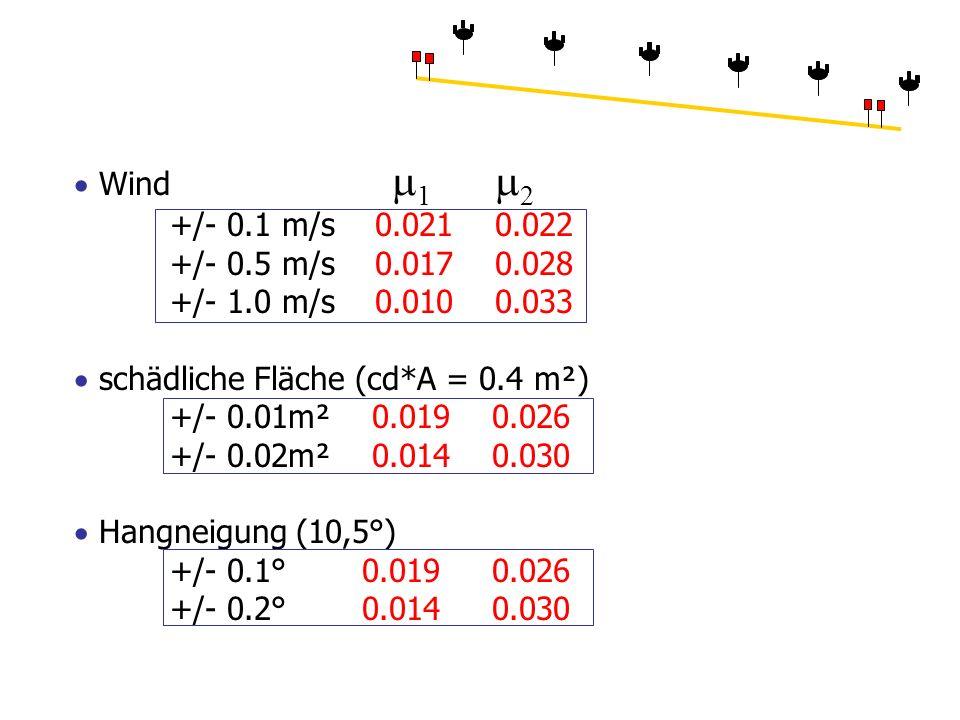  Wind 1 2 +/- 0.1 m/s 0.021 0.022 +/- 0.5 m/s 0.017 0.028 +/- 1.0 m/s 0.010 0.033  schädliche Fläche (cd*A = 0.4 m²) +/- 0.01m² 0.019 0.026 +/- 0.02m² 0.014 0.030  Hangneigung (10,5°) +/- 0.1° 0.019 0.026 +/- 0.2° 0.014 0.030