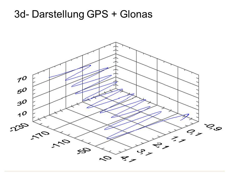 3d- Darstellung GPS + Glonas