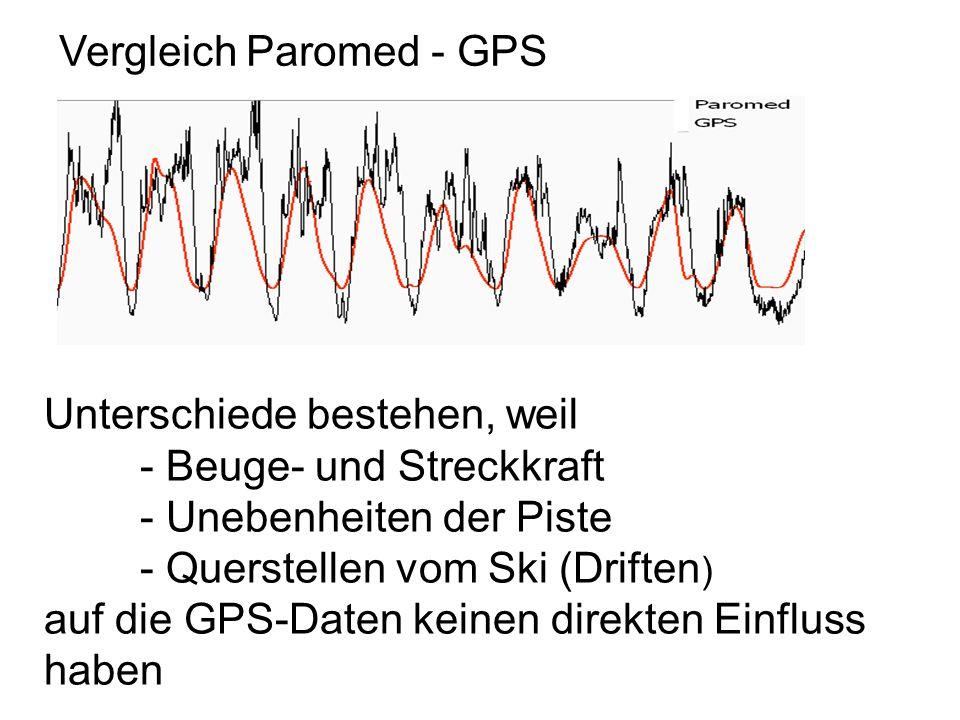 Vergleich Paromed - GPS