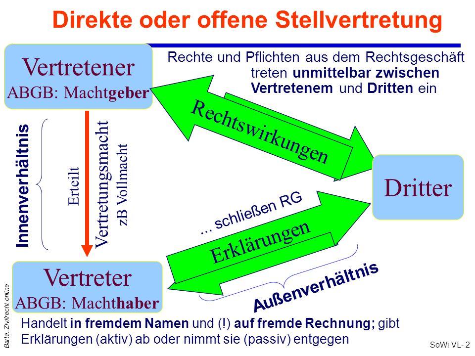 Direkte oder offene Stellvertretung