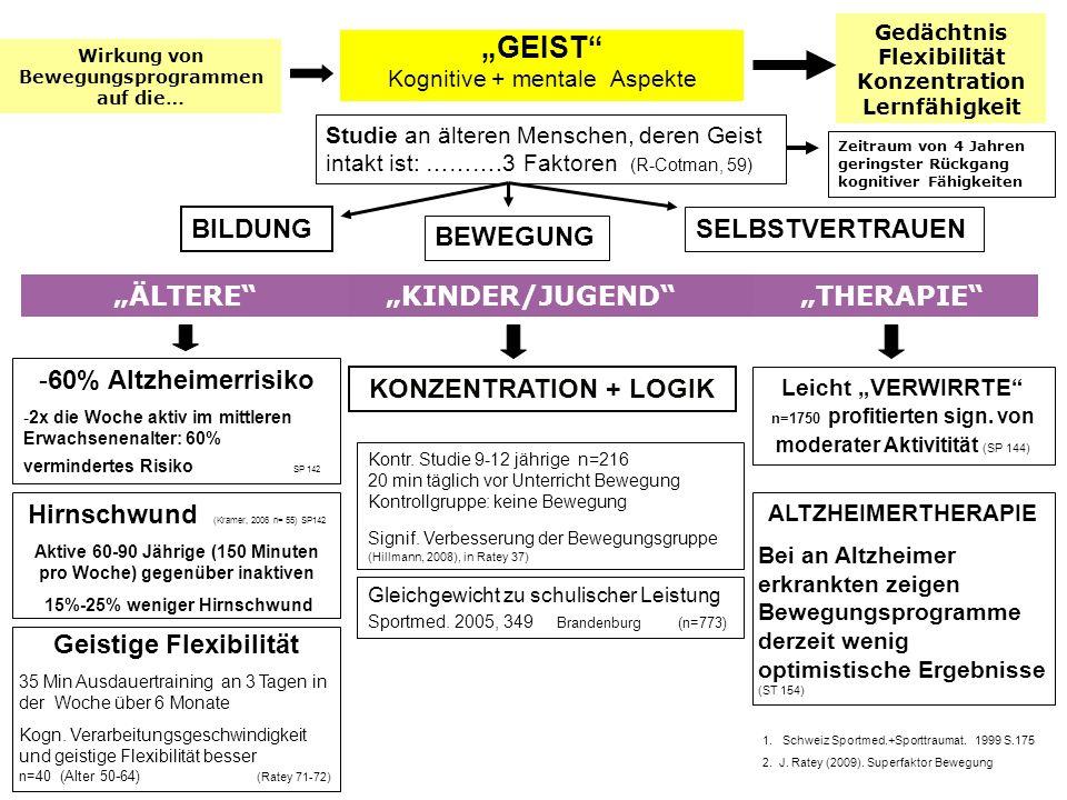 """GEIST BILDUNG SELBSTVERTRAUEN BEWEGUNG ""ÄLTERE ""KINDER/JUGEND"