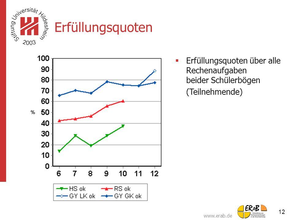 Erfüllungsquoten Erfüllungsquoten über alle Rechenaufgaben beider Schülerbögen.