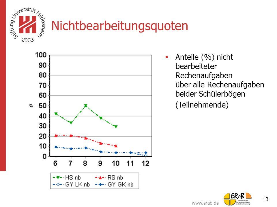 Nichtbearbeitungsquoten