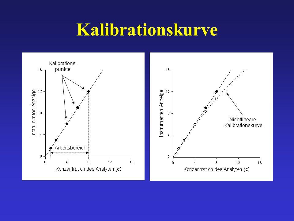 Kalibrationskurve Kalibrations- punkte Nichtlineare Kalibrationskurve