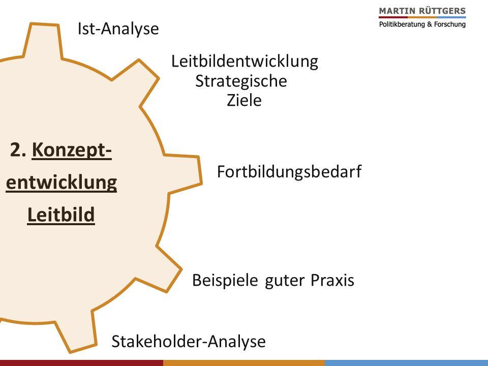 2. Konzept- entwicklung Leitbild