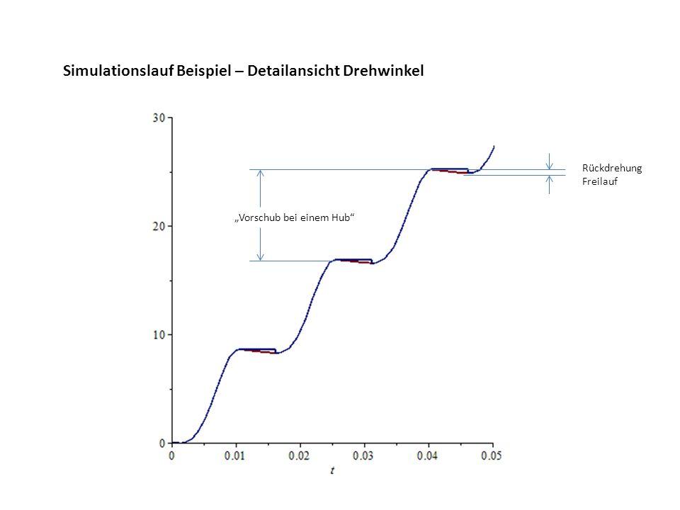 Simulationslauf Beispiel – Detailansicht Drehwinkel